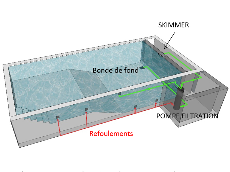 Piscine d bordement ou skimmer for Piscine miroir avec skimmer