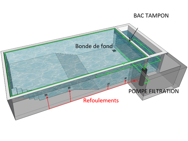 piscine d bordement bac tampon